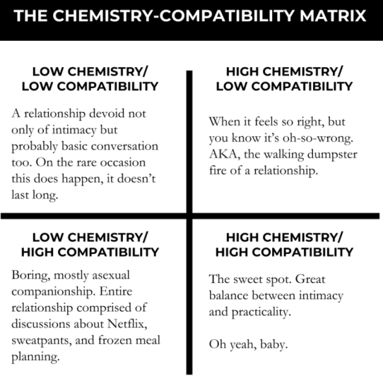 The Importance of Chemistry and Compatibility in Relationships – The